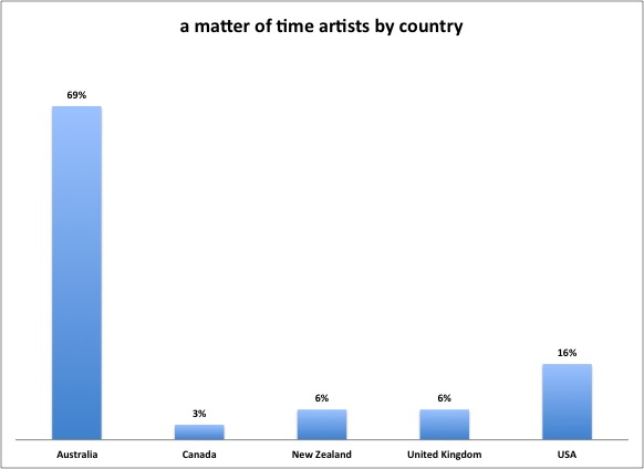 artist by country